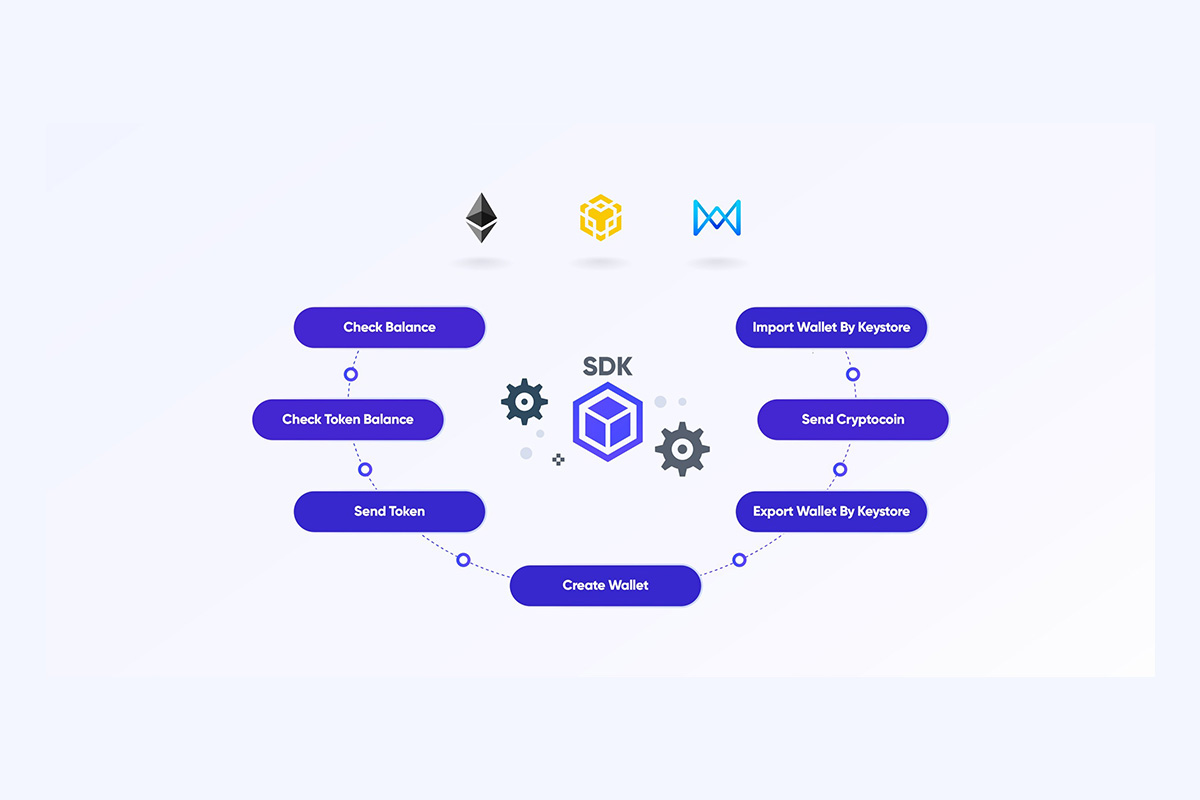"centerprime-project-""support-the-binance-smart-chain-and-various-mainnet-wallet-sdks-in-the-centerprime-project."""