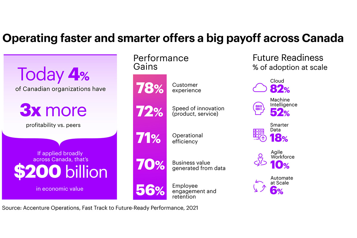 """future-ready""-organizations-leveraging-digital-to-operate-faster-and-smarter-could-help-unlock-$200-billion-in-economic-growth-in-canada,-says-accenture-study"