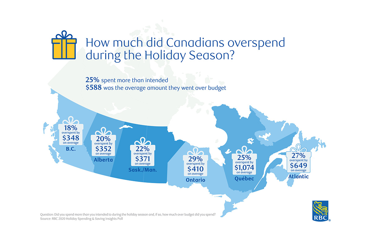 bah-humbug?-not-in-canada,-as-consumers-reach-new-high-in-holiday-season-spending:-rbc-poll