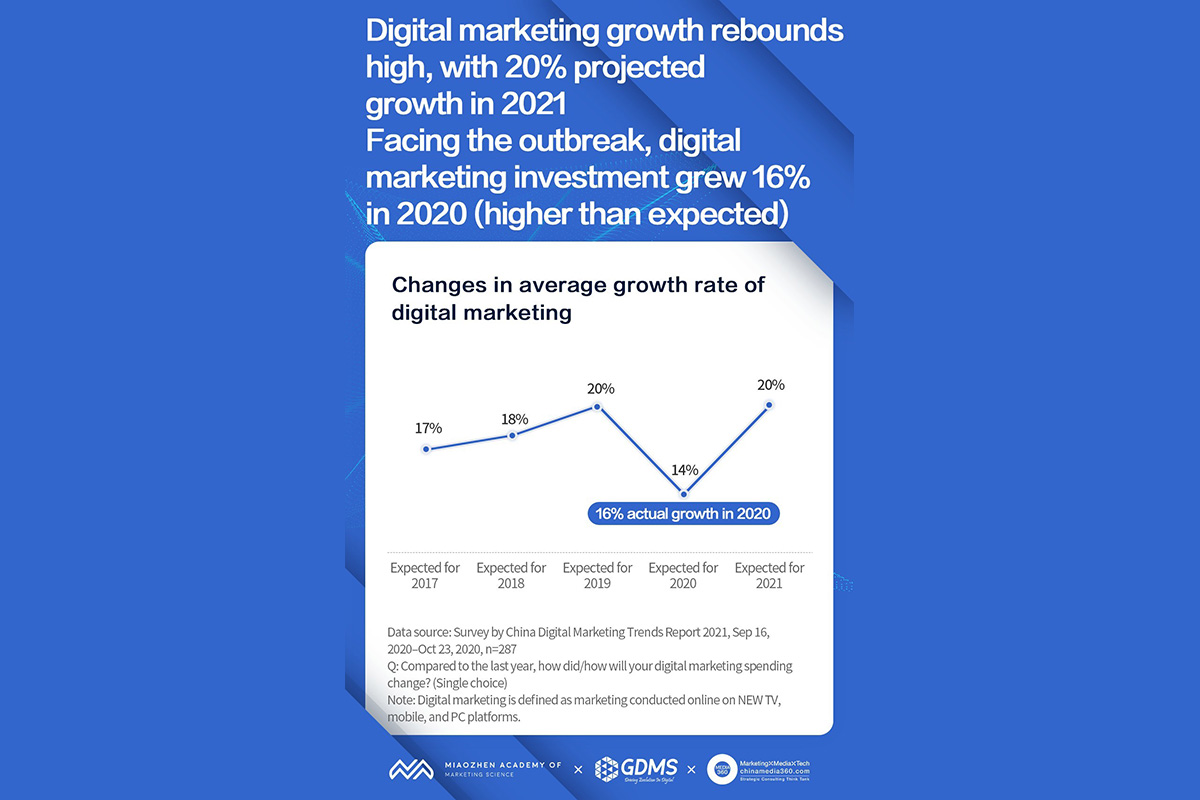digital-marketing-spending-in-china-to-grow-20%-in-2021,-says-china-digital-marketing-trends-2021-report