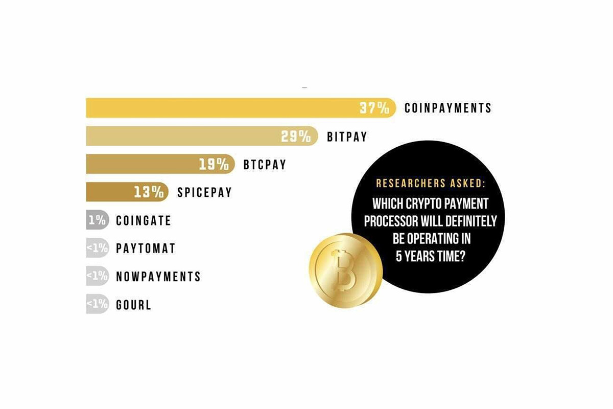coinpayments-set-to-remain-leading-crypto-payment-processor-finds-d-core-survey