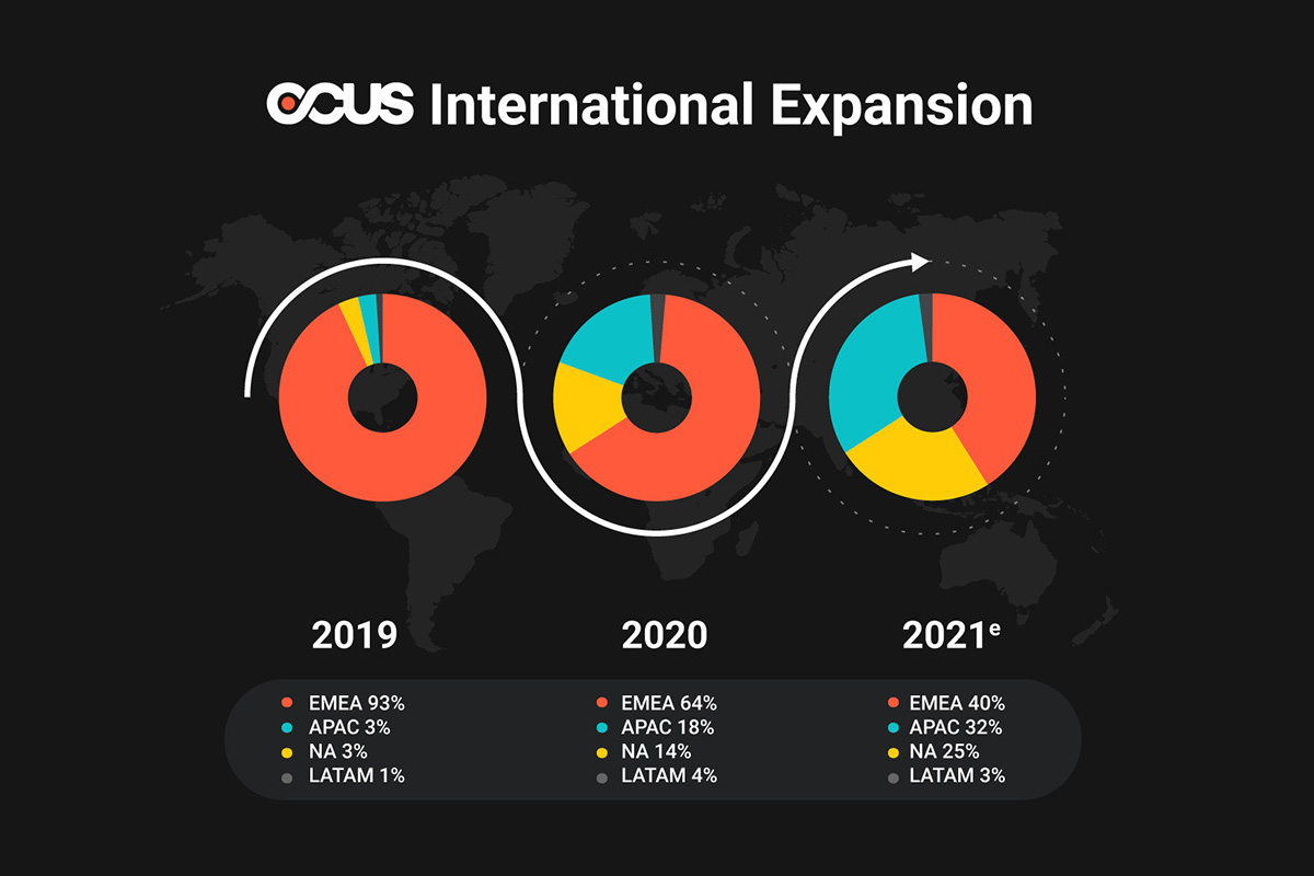 ocus-raises-20me/$24m-to-accelerate-the-delivery-of-the-best-performing-images-at-scale