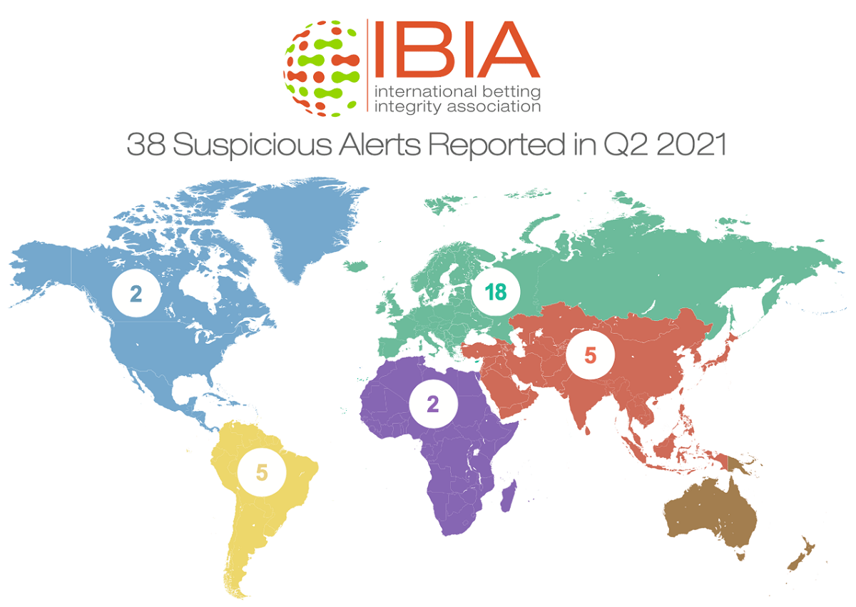 38-suspicious-betting-alerts-reported-by-ibia-in-q2-2021