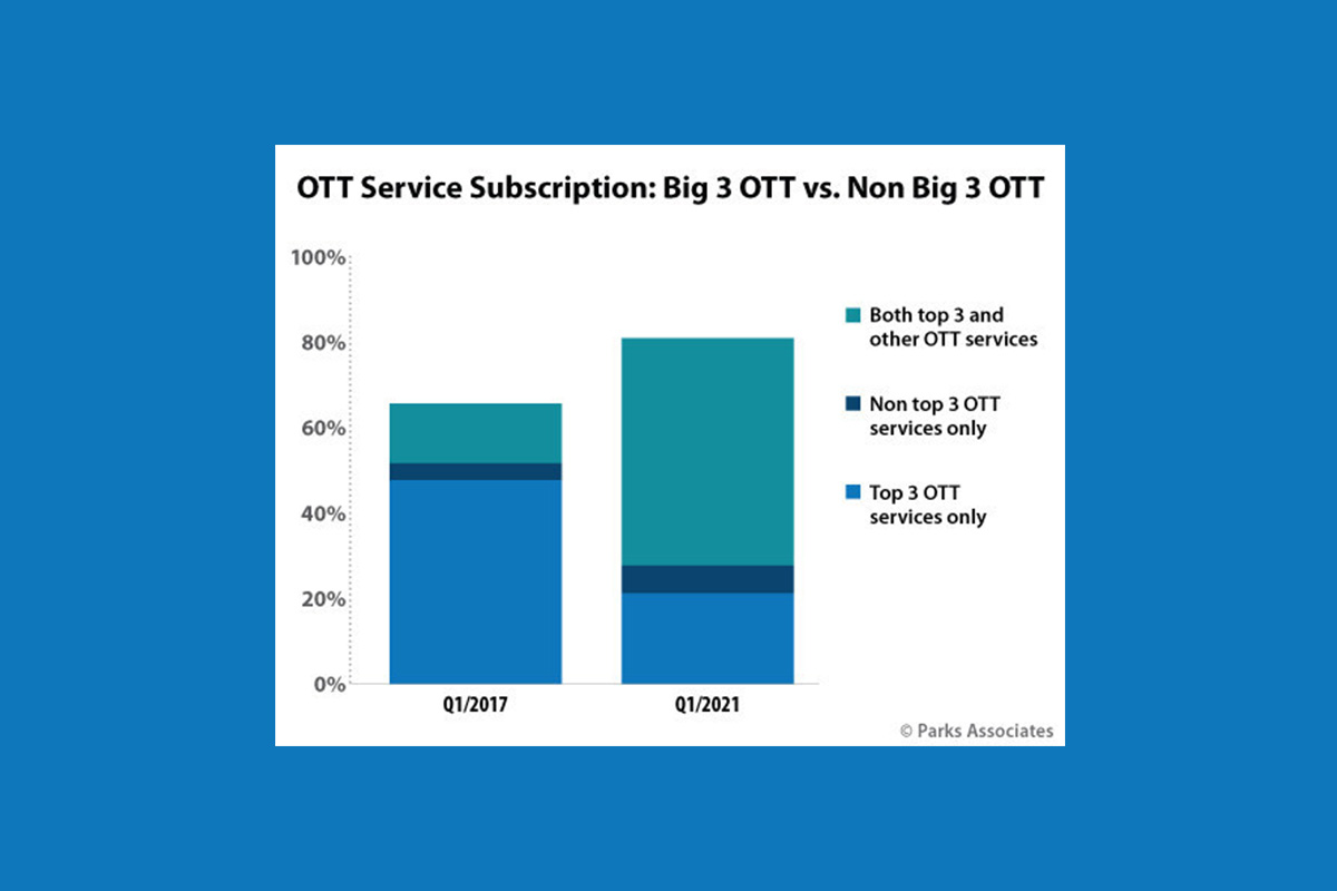 parks-associates:-more-than-50%-of-households-now-combine-a-big-3-service-with-at-least-one-other-subscription-ott-service