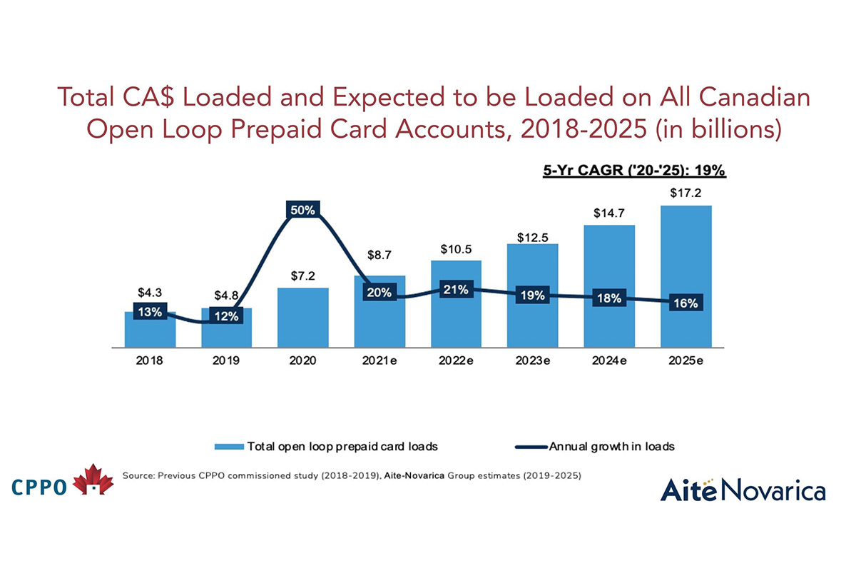 canada's-prepaid-payments-volume-climbs-to-meet-rising-demand-for-digital-options